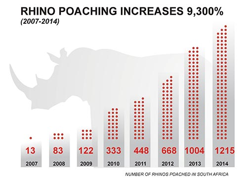 Percentage Rhinos Poached in SA 2